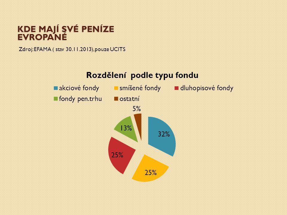 KDE MAJÍ SVÉ PENÍZE EVROPANÉ Zdroj: EFAMA ( stav 30.11.2013), pouze UCITS