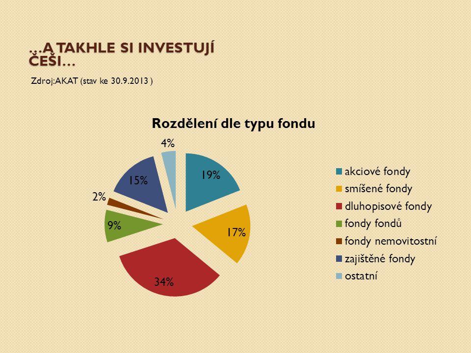 …A TAKHLE SI INVESTUJÍ ČEŠI… Zdroj: AKAT (stav ke 30.9.2013 )