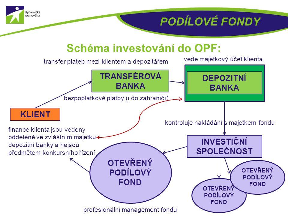 Co je to akciový fond? AKCIOVÉ SPOLEČNOSTI INVESTOR FONDOVÝ MANAŽER Klient (investor) si zakoupí podíly ve fondu. Fondový manažer s pomocí vybraných s