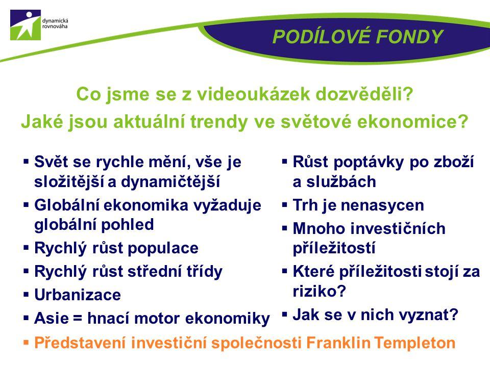 Situace pro investování do podílových fondů dnes? PODÍLOVÉ FONDY VIDEO UKÁZKA Č. 2