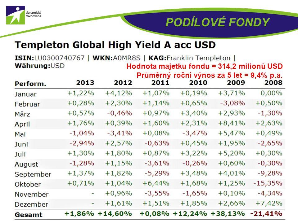 PODÍLOVÉ FONDY Hodnota majetku fondu = 38,9 miliard USD Průměrný roční výnos od založení (za 10 let) = 10,9% p.a.