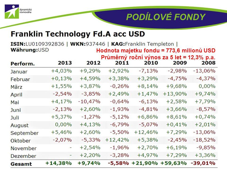 PODÍLOVÉ FONDY Hodnota majetku fondu = 314,2 milionů USD Průměrný roční výnos za 5 let = 9,4% p.a.