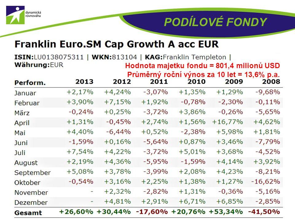 PODÍLOVÉ FONDY Hodnota majetku fondu = 773,6 milionů USD Průměrný roční výnos za 5 let = 12,3% p.a.