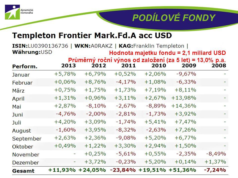 PODÍLOVÉ FONDY Hodnota majetku fondu = 861,2 milionů USD Průměrný roční výnos od založení (za 5 let) = 27,1% p.a.