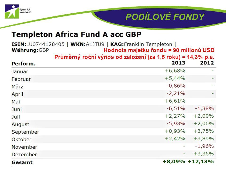 PODÍLOVÉ FONDY Hodnota majetku fondu = 2,1 miliard USD Průměrný roční výnos od založení (za 5 let) = 13,0% p.a.