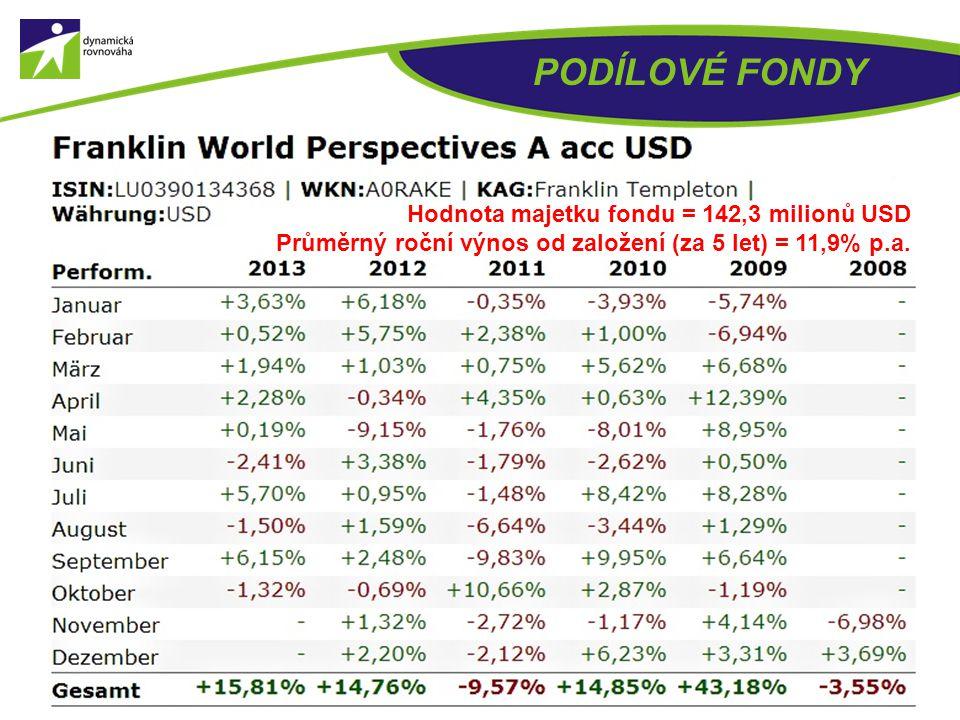 PODÍLOVÉ FONDY Hodnota majetku fondu = 90 milionů USD Průměrný roční výnos od založení (za 1,5 roku) = 14,3% p.a.