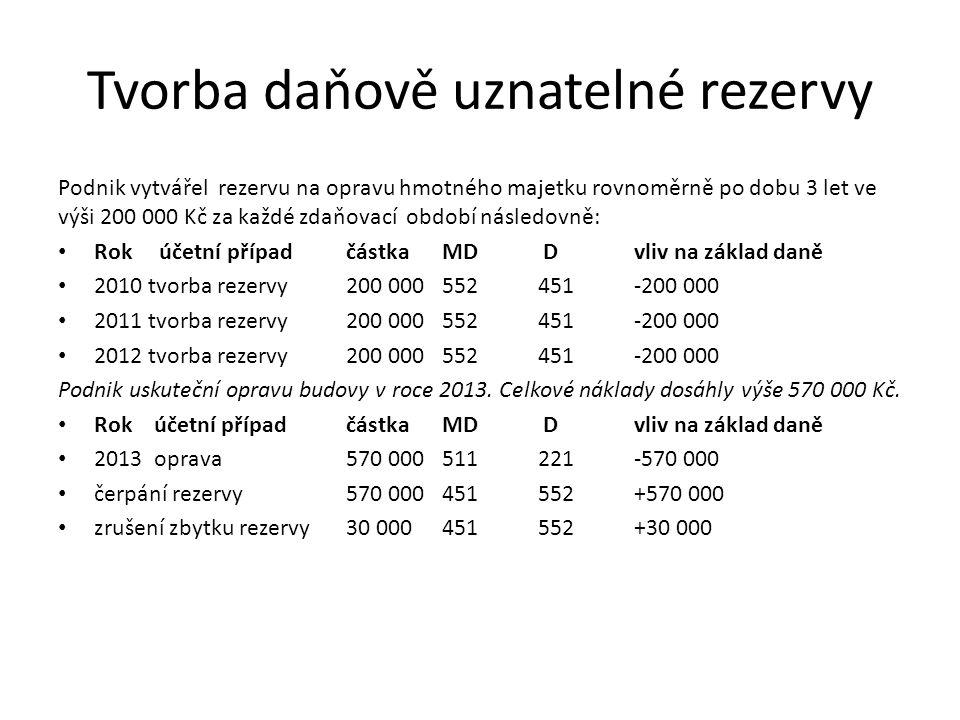 Tvorba daňově uznatelné rezervy Podnik vytvářel rezervu na opravu hmotného majetku rovnoměrně po dobu 3 let ve výši 200 000 Kč za každé zdaňovací obdo