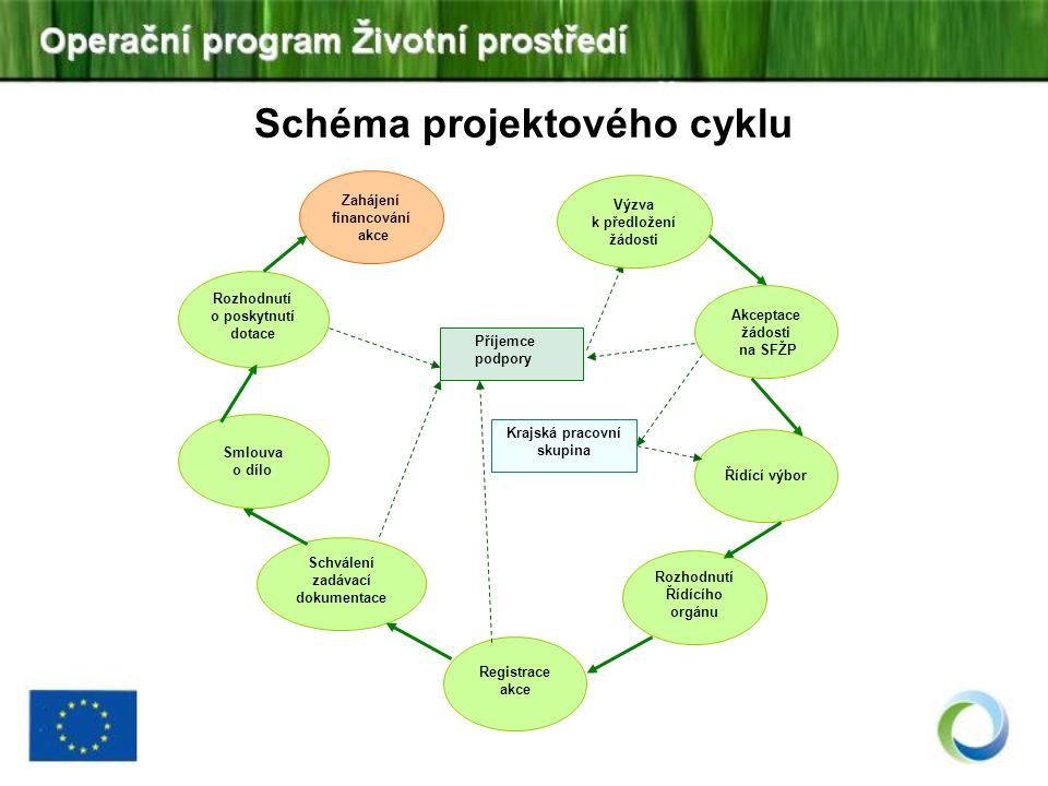 Schéma projektového cyklu Krajská pracovní skupina Zahájení financování akce Akceptace žádosti na SFŽP Rozhodnutí o poskytnutí dotace Smlouva o dílo S