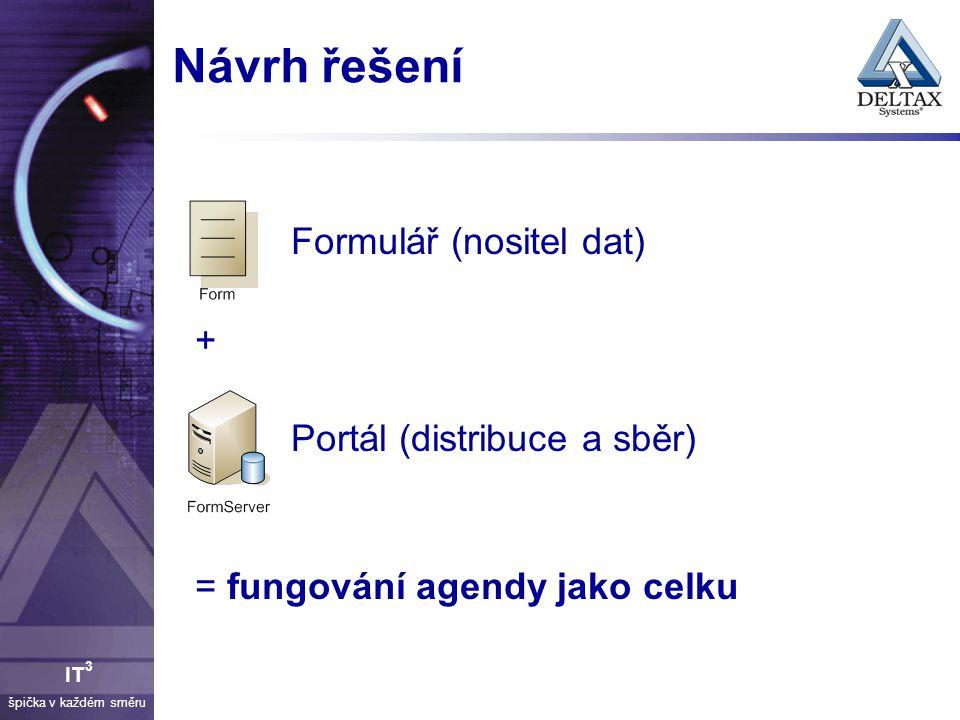 špička v každém směru IT 3 Návrh řešení Formulář (nositel dat) + Portál (distribuce a sběr) = fungování agendy jako celku