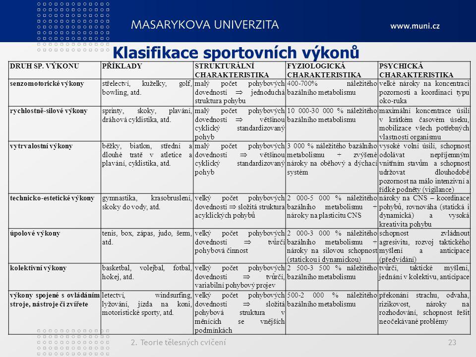 Klasifikace sportovních výkonů 2. Teorie tělesných cvičení23 DRUH SP. VÝKONUPŘÍKLADYSTRUKTURÁLNÍ CHARAKTERISTIKA FYZIOLOGICKÁ CHARAKTERISTIKA PSYCHICK