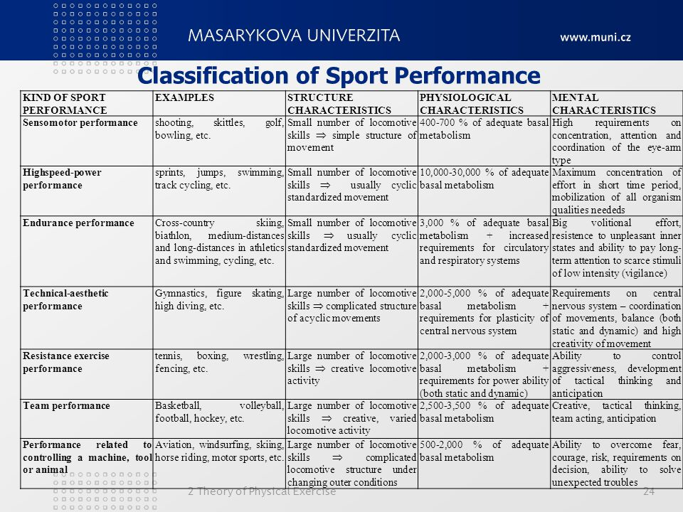 Classification of Sport Performance 2 Theory of Physical Exercise24 KIND OF SPORT PERFORMANCE EXAMPLESSTRUCTURE CHARACTERISTICS PHYSIOLOGICAL CHARACTE
