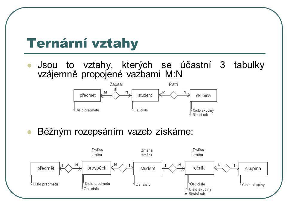 Ternární vztahy Jsou to vztahy, kterých se účastní 3 tabulky vzájemně propojené vazbami M:N Běžným rozepsáním vazeb získáme: