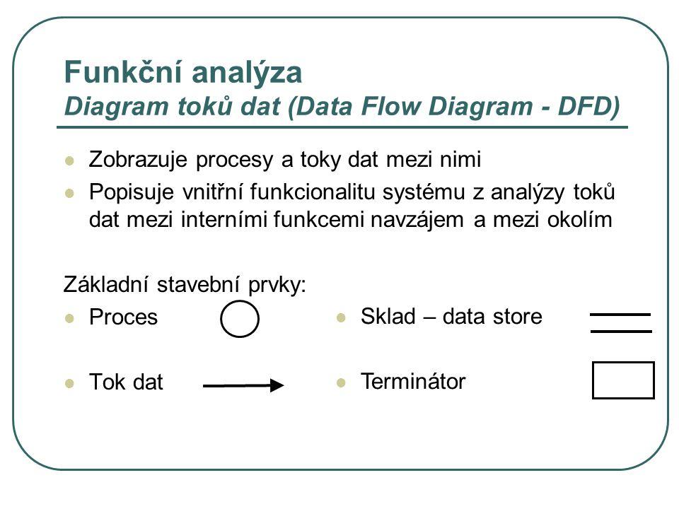 Funkční analýza Diagram toků dat (Data Flow Diagram - DFD) Zobrazuje procesy a toky dat mezi nimi Popisuje vnitřní funkcionalitu systému z analýzy toků dat mezi interními funkcemi navzájem a mezi okolím Základní stavební prvky: Proces Tok dat Sklad – data store Terminátor