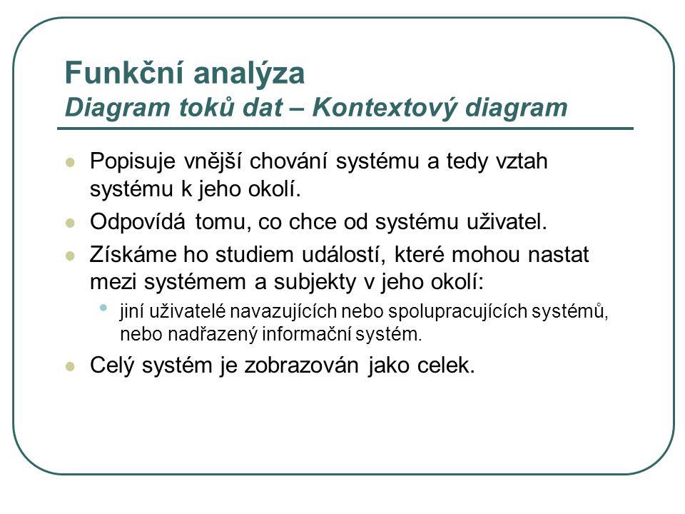 Funkční analýza Diagram toků dat – Kontextový diagram Popisuje vnější chování systému a tedy vztah systému k jeho okolí.