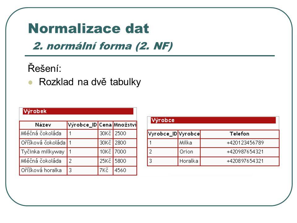 Normalizace dat 2. normální forma (2. NF) Řešení: Rozklad na dvě tabulky