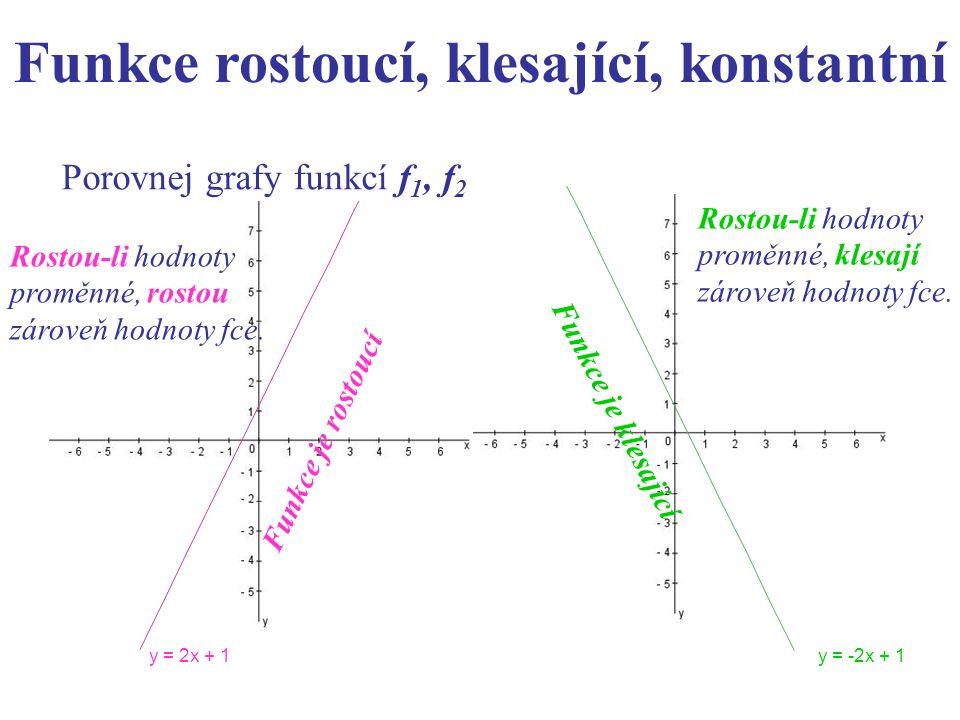 Porovnej grafy funkcí f 1, f 2. y = 2x + 1y = -2x + 1 Rostou-li hodnoty proměnné, rostou zároveň hodnoty fce. Funkce je rostoucí Rostou-li hodnoty pro