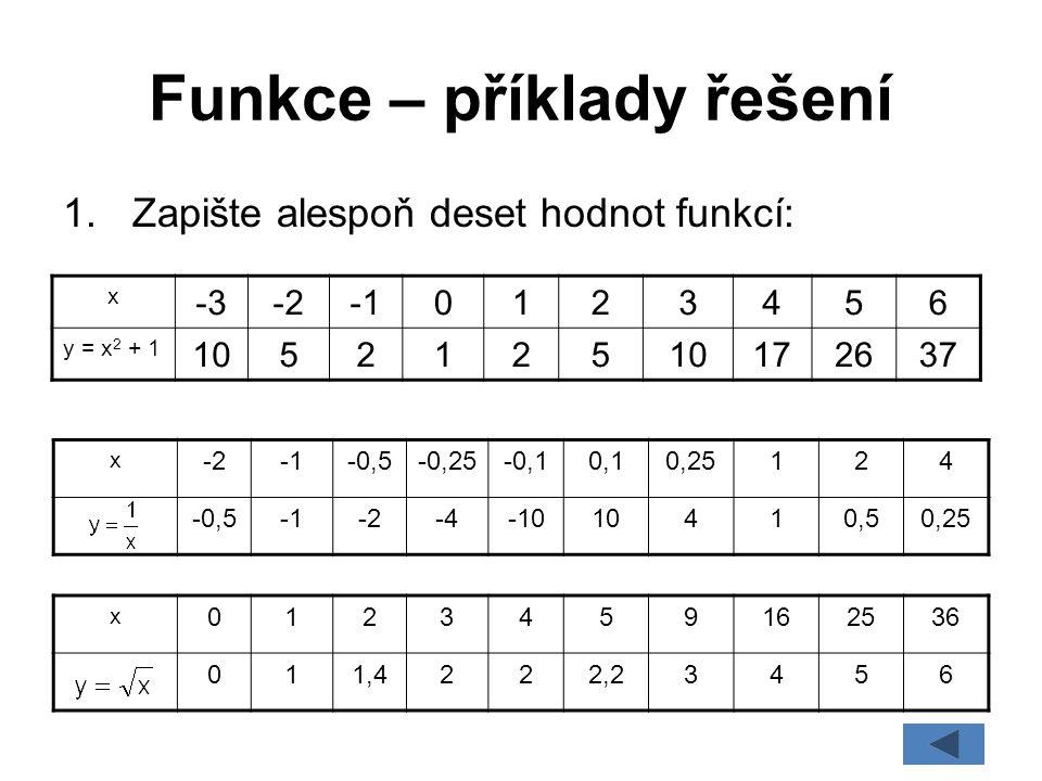 Funkce – příklady řešení x -3-20123456 y = x 2 + 1 1052125 172637 x -2-0,5-0,25-0,10,10,25124 -0,5-2-4-1010410,50,25 1.Zapište alespoň deset hodnot fu