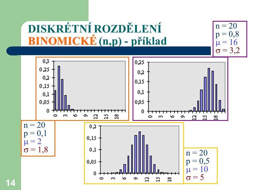 14 BINOMICKÉ DISKRÉTNÍ ROZDĚLENÍ BINOMICKÉ (n,p) - příklad n = 20 p = 0,1  = 2  = 1,8 n = 20 p = 0,8  = 16  = 3,2 n = 20 p = 0,5  = 10  = 5