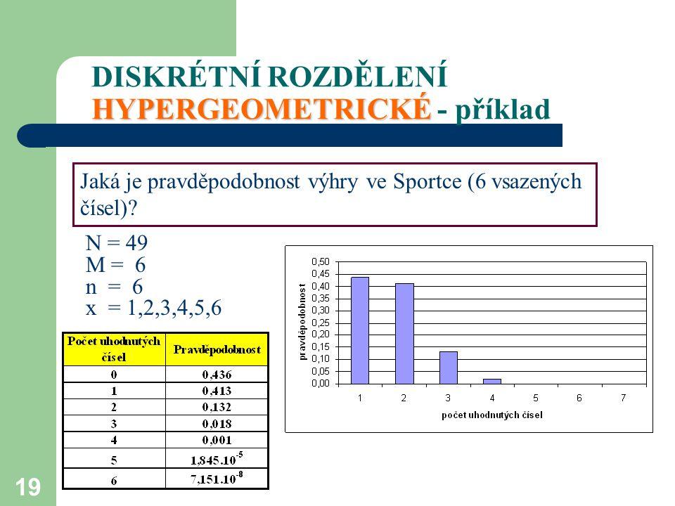 19 HYPERGEOMETRICKÉ DISKRÉTNÍ ROZDĚLENÍ HYPERGEOMETRICKÉ - příklad Jaká je pravděpodobnost výhry ve Sportce (6 vsazených čísel)? N = 49 M = 6 n = 6 x