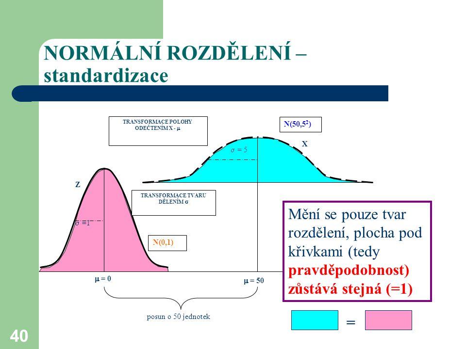 40 NORMÁLNÍ ROZDĚLENÍ – standardizace X  = 5  =1 Z TRANSFORMACE POLOHY ODEČTENÍM X -  TRANSFORMACE TVARU DĚLENÍM   = 0 posun o 50 jednotek N(50,5