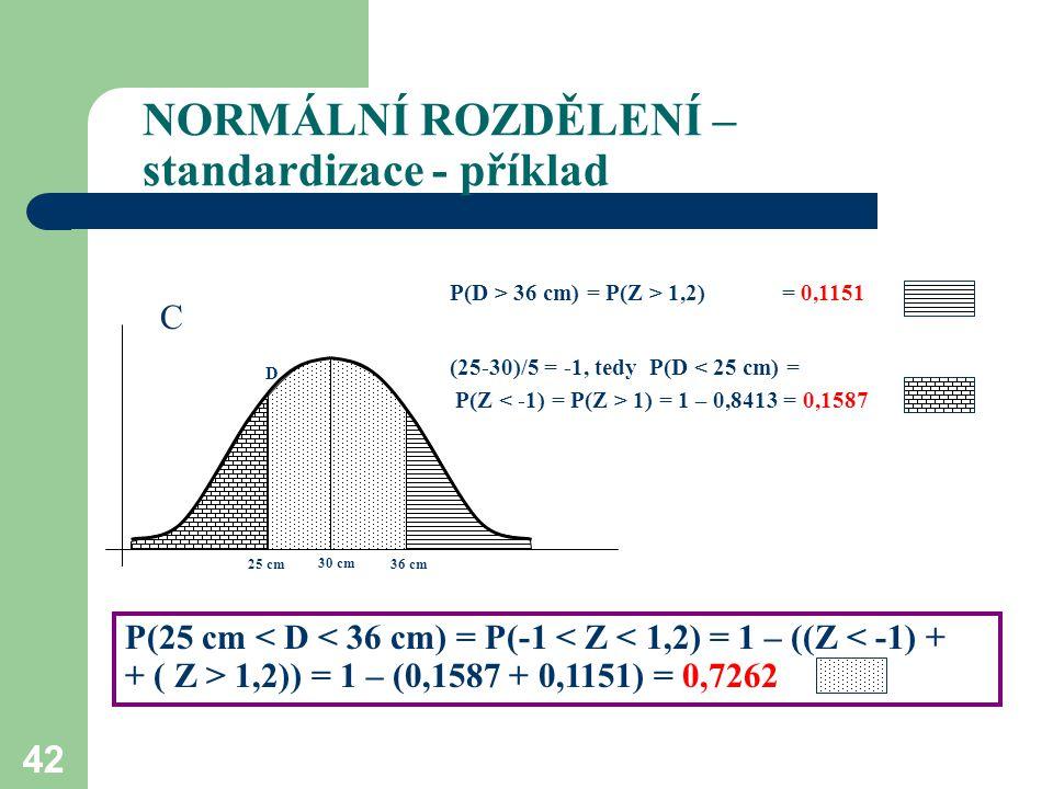 42 NORMÁLNÍ ROZDĚLENÍ – standardizace - příklad D 36 cm25 cm 30 cm P(D > 36 cm) = P(Z > 1,2) = 0,1151 (25-30)/5 = -1, tedy P(D < 25 cm) = P(Z 1) = 1 –
