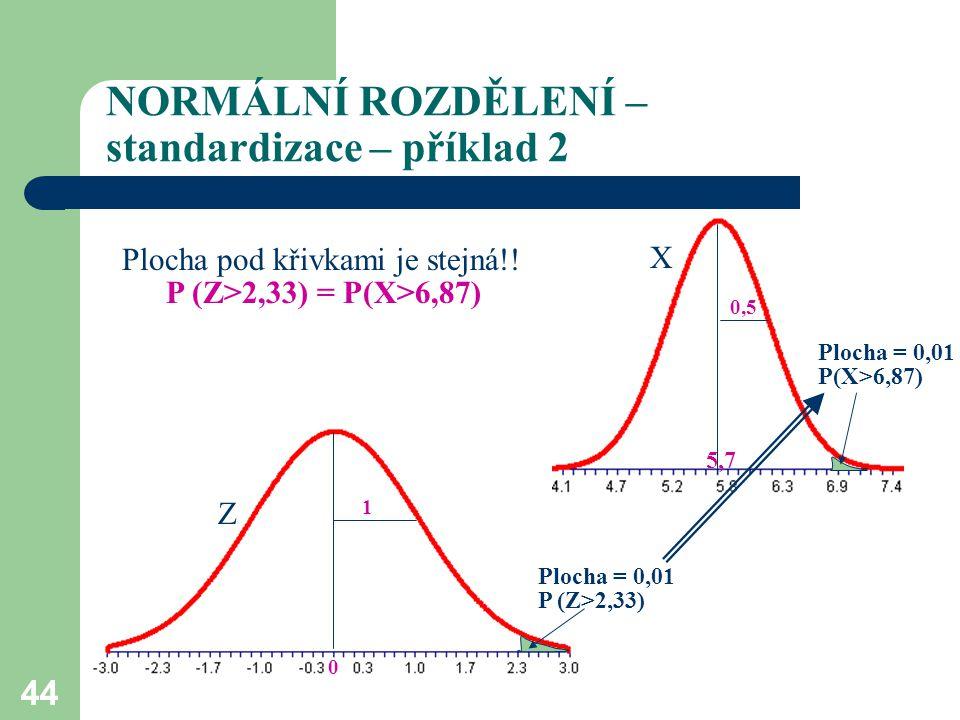 44 NORMÁLNÍ ROZDĚLENÍ – standardizace – příklad 2 Z X 0 5,7 1 0,5 Plocha = 0,01 P (Z>2,33) Plocha = 0,01 P(X>6,87) Plocha pod křivkami je stejná!! P (