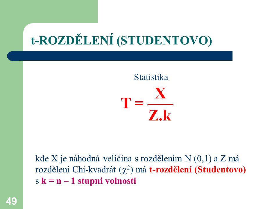 49 t-ROZDĚLENÍ (STUDENTOVO) Statistika kde X je náhodná veličina s rozdělením N (0,1) a Z má rozdělení Chi-kvadrát (  2 ) má t-rozdělení (Studentovo)