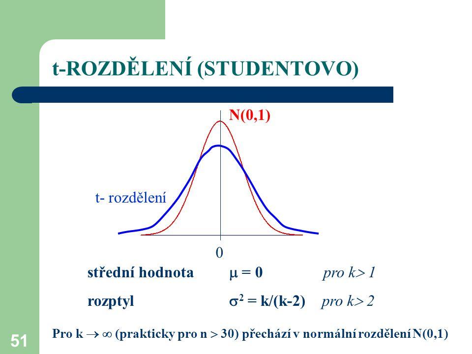 51 t-ROZDĚLENÍ (STUDENTOVO) 0 N(0,1) t- rozdělení střední hodnota  = 0pro k  1 rozptyl  2 = k/(k-2) pro k  2 Pro k   (prakticky pro n  30) přec