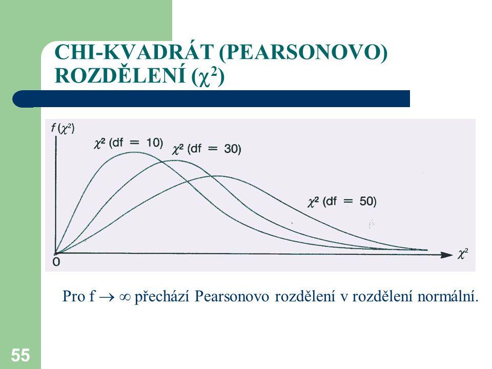 55 CHI-KVADRÁT (PEARSONOVO) ROZDĚLENÍ (  2 ) Pro f   přechází Pearsonovo rozdělení v rozdělení normální.