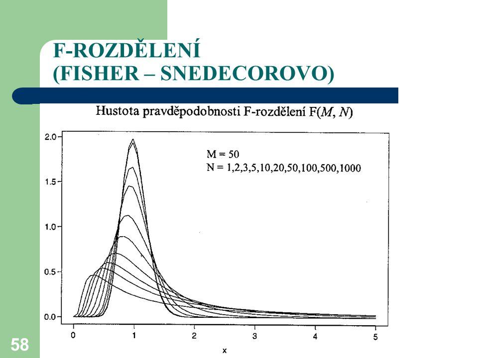 58 F-ROZDĚLENÍ (FISHER – SNEDECOROVO)