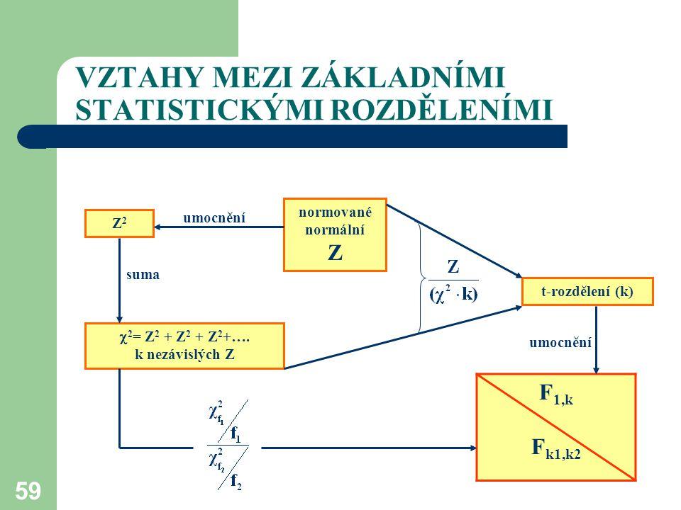 59 VZTAHY MEZI ZÁKLADNÍMI STATISTICKÝMI ROZDĚLENÍMI F 1,k F k1,k2 normované normální Z Z2Z2 t-rozdělení (k)  2 = Z 2 + Z 2 + Z 2 +…. k nezávislých Z
