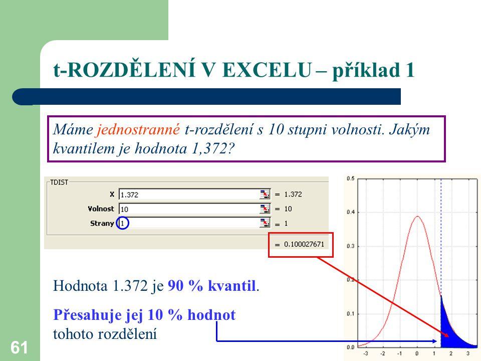 61 t-ROZDĚLENÍ V EXCELU – příklad 1 Máme jednostranné t-rozdělení s 10 stupni volnosti. Jakým kvantilem je hodnota 1,372? Hodnota 1.372 je 90 % kvanti