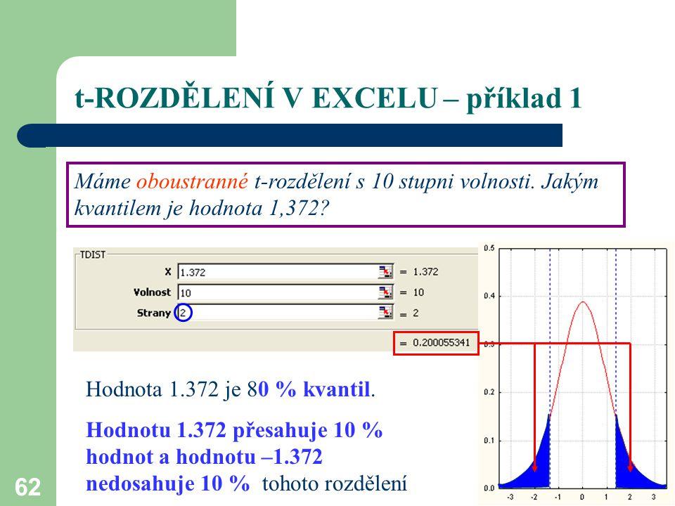 62 t-ROZDĚLENÍ V EXCELU – příklad 1 Máme oboustranné t-rozdělení s 10 stupni volnosti. Jakým kvantilem je hodnota 1,372? Hodnota 1.372 je 80 % kvantil