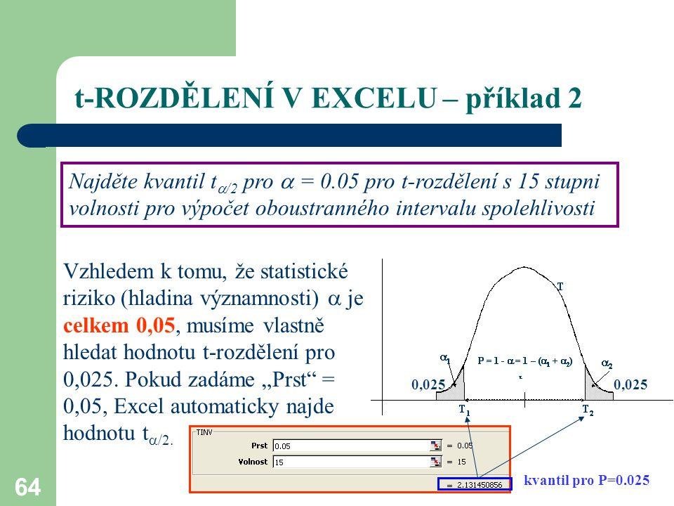 64 t-ROZDĚLENÍ V EXCELU – příklad 2 Najděte kvantil t  /2 pro  = 0.05 pro t-rozdělení s 15 stupni volnosti pro výpočet oboustranného intervalu spole