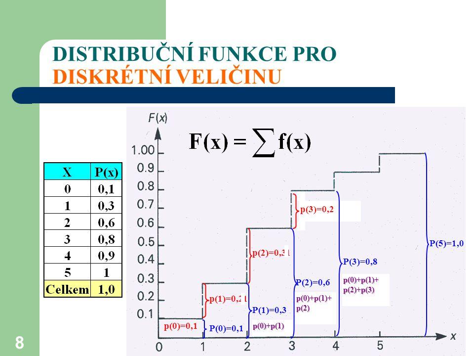 8 DISTRIBUČNÍ FUNKCE PRO DISKRÉTNÍ VELIČINU P(0)=0,1 p(0)=0,1 p(1)=0,21 P(1)=0,3 p(2)=0,31 P(2)=0,6 p(3)=0,2 p(0)+p(1) p(0)+p(1)+ p(2) P(3)=0,8 p(0)+p