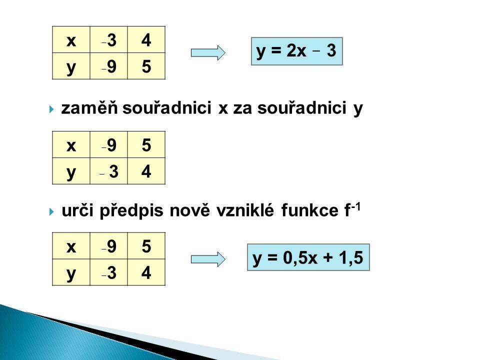  zaměň souřadnici x za souřadnici y  urči předpis nově vzniklé funkce f -1 x –3–34 y –9–95 x –9–95 y – 34 y = 0,5x + 1,5 y = 2x – 3 x –9–95 y –3–34