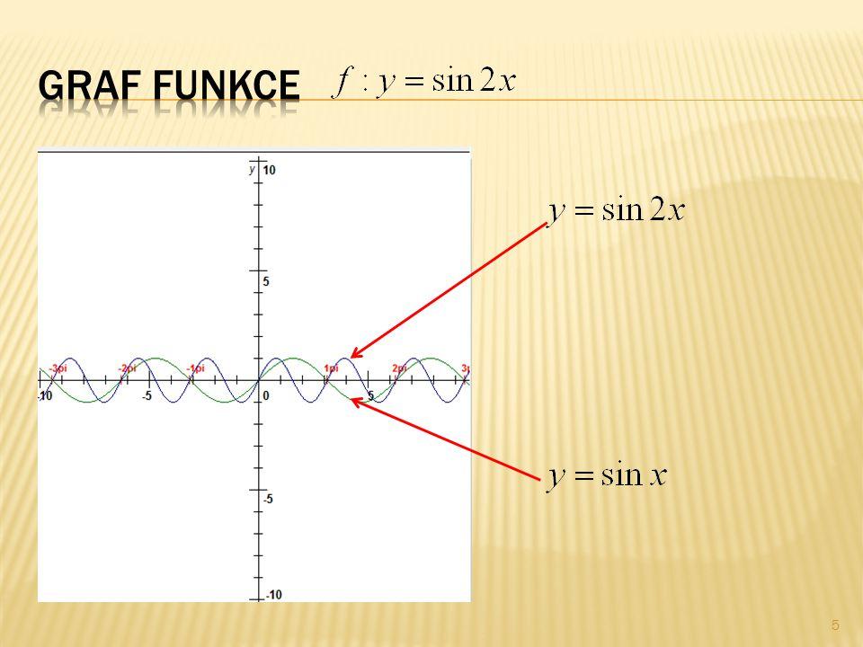 Načrtněte graf funkce.Základem této funkce je funkce.