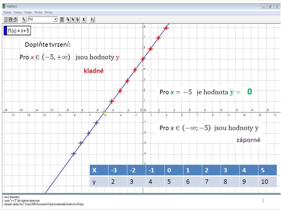 Definice funkce Funkce f je předpis, který každému x z nějaké množiny D přiřazuje právě jedno reálné číslo y.