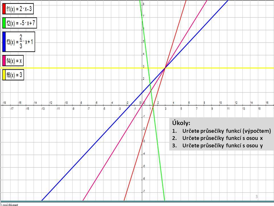 Lineární funkce Příklady lineárních funkcí: f: y = 2x -3a = 2 b = -3 f: y = -5x + 7 a = -5 b = +7 f: y = xa = 1 b = 0 f: y = 4a = 0 b = 3 Funkce f: y = b se nazývá konstantní funkce Úkoly: 1.Určete průsečíky funkcí (výpočtem) 2.Určete průsečíky funkcí s osou x 3.Určete průsečíky funkcí s osou y 3