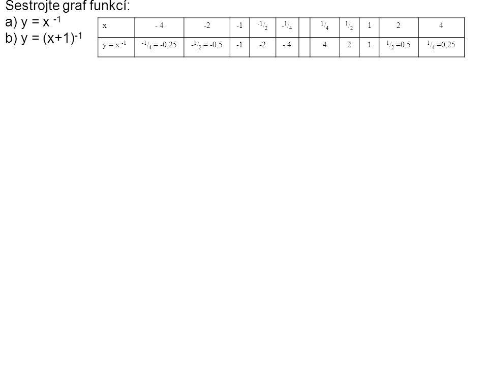 Sestrojte graf funkcí: a) y = x -1 b) y = (x+1) -1 x- 4-2 -1 / 2 -1/4-1/4 1/41/4 1/21/2 124 y = x -1-1 / 4 = -0,25- 1 / 2 = -0,5-2- 4421 1 / 2 =0,5 1 / 4 =0,25