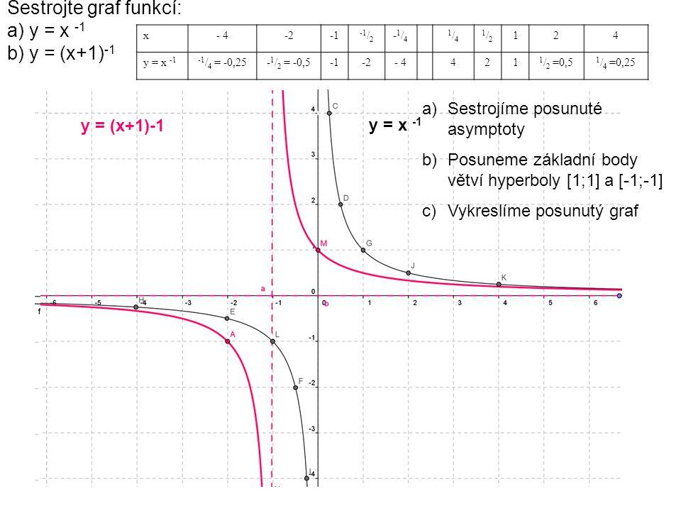 Sestrojte graf funkcí: a) y = x -1 b) y = (x+1) -1 x- 4-2 -1 / 2 -1/4-1/4 1/41/4 1/21/2 124 y = x -1-1 / 4 = -0,25- 1 / 2 = -0,5-2- 4421 1 / 2 =0,5 1 / 4 =0,25 y = (x+1)-1 y = x -1 a)Sestrojíme posunuté asymptoty b)Posuneme základní body větví hyperboly [1;1] a [-1;-1] c)Vykreslíme posunutý graf