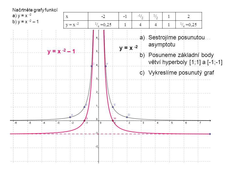 Načrtněte grafy funkcí a) y = x -2 x-2 -1 / 2 1/21/2 12 y = x -21 / 4 =0,251441 b) y = x -2 – 1 y = x -2 – 1 a)Sestrojíme posunutou asymptotu b)Posuneme základní body větví hyperboly [1;1] a [-1;-1] c)Vykreslíme posunutý graf y = x -2