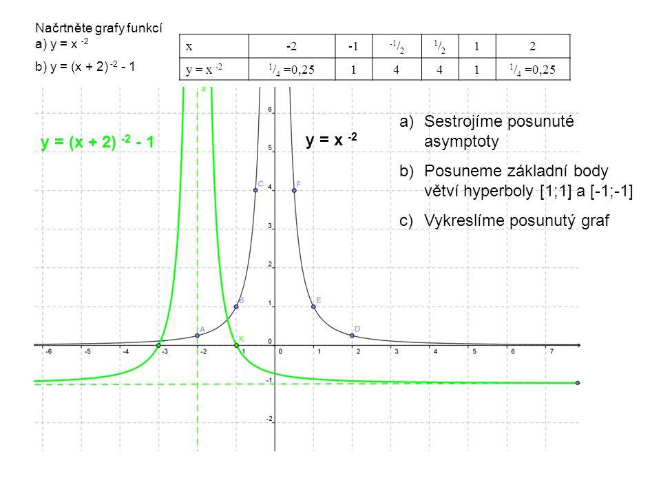 Načrtněte grafy funkcí a) y = x -2 x-2 -1 / 2 1/21/2 12 y = x -21 / 4 =0,251441 b) y = (x + 2) -2 - 1 y = (x + 2) -2 - 1 y = x -2 a)Sestrojíme posunuté asymptoty b)Posuneme základní body větví hyperboly [1;1] a [-1;-1] c)Vykreslíme posunutý graf