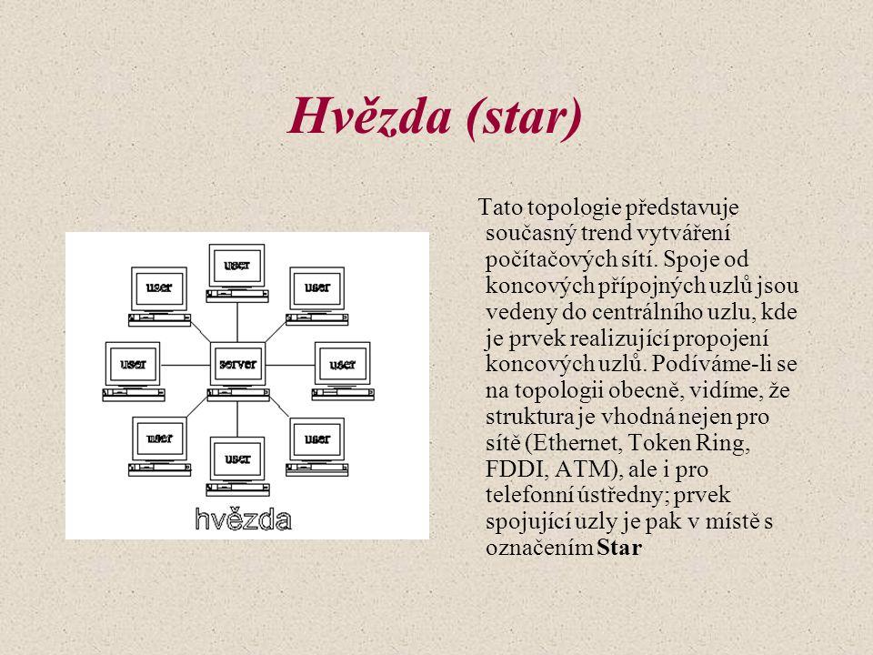 Hvězda (star) Tato topologie představuje současný trend vytváření počítačových sítí.