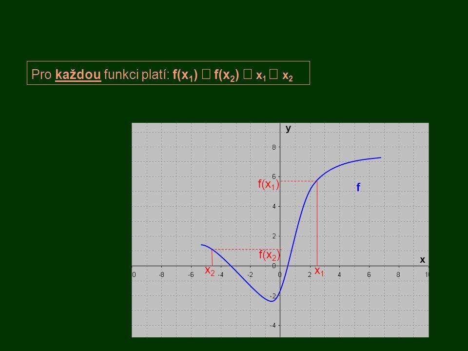 f Pro každou funkci platí: f(x 1 )  f(x 2 )  x 1  x 2 Každému x je přiřazeno nejvýše jedno y f(x 1 ) x1x1 f(x 2 ) x2x2 y x