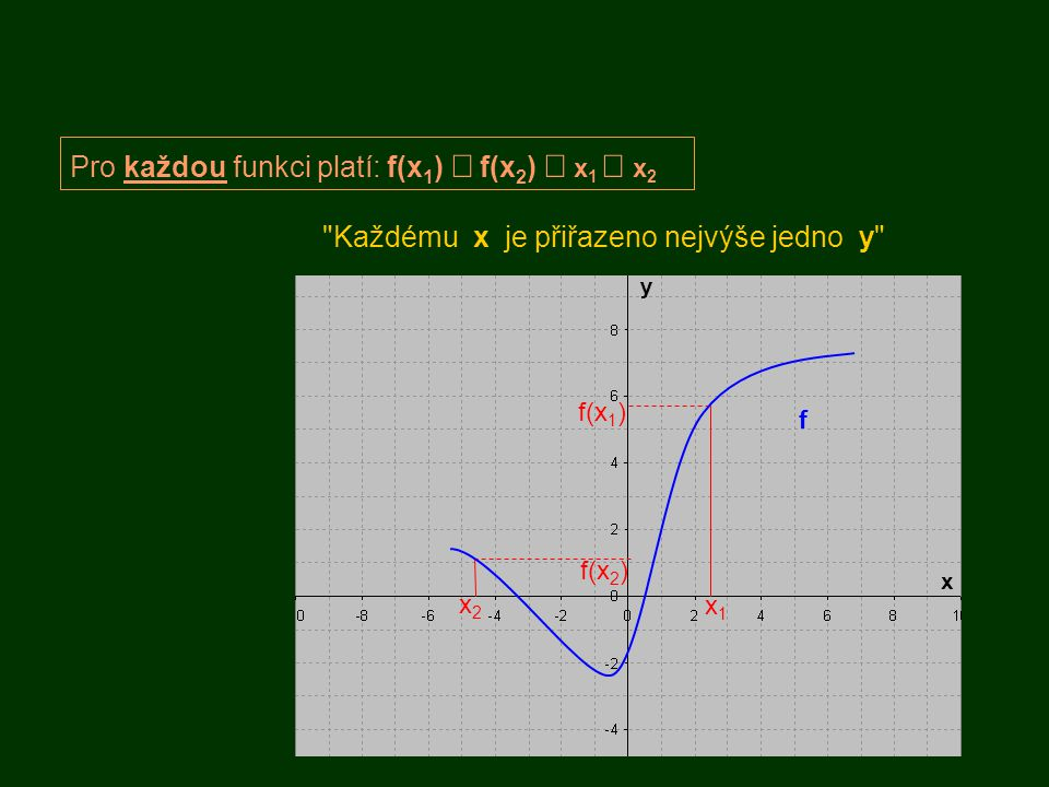 f Pro každou funkci platí: f(x 1 )  f(x 2 )  x 1  x 2