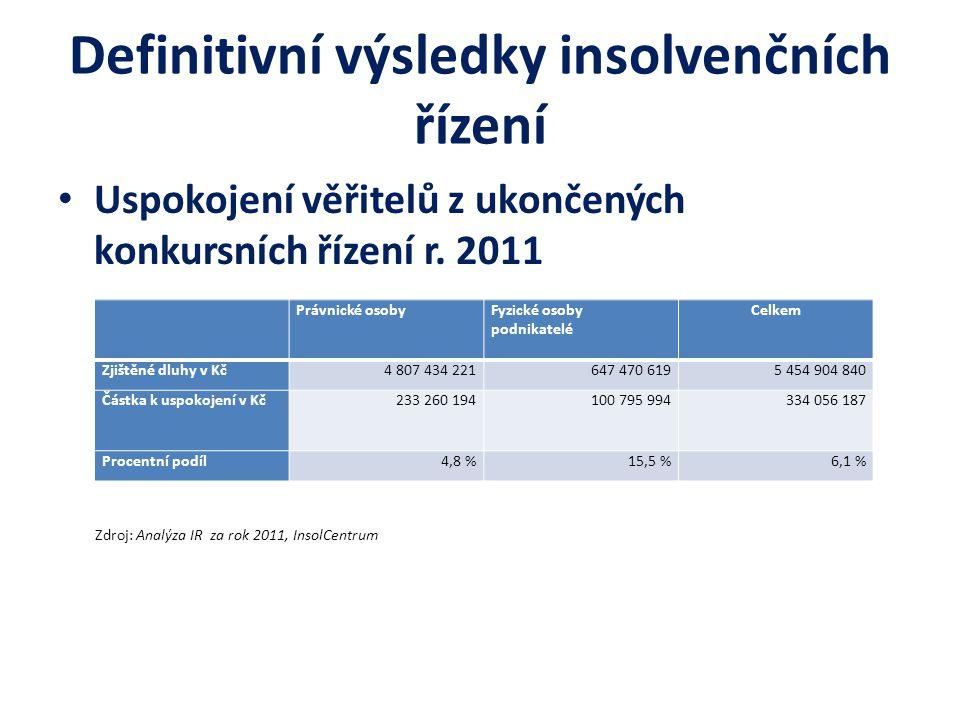 Definitivní výsledky insolvenčních řízení Uspokojení věřitelů z ukončených konkursních řízení r. 2011 Zdroj: Analýza IR za rok 2011, InsolCentrum Práv