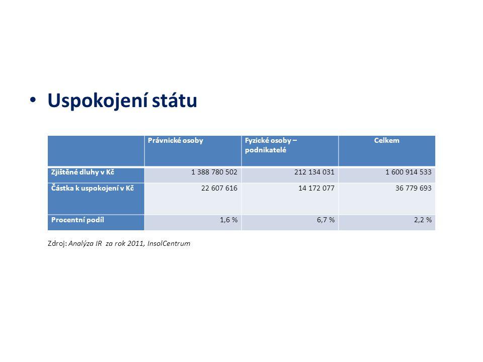 Uspokojení státu Zdroj: Analýza IR za rok 2011, InsolCentrum Právnické osobyFyzické osoby – podnikatelé Celkem Zjištěné dluhy v Kč1 388 780 502212 134