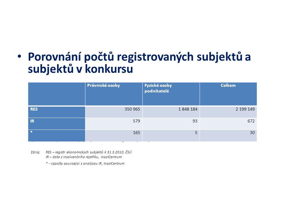 Porovnání počtů registrovaných subjektů a subjektů v konkursu *počet ukončených konkursů připadajících na 100 000 registrovaných subjektů Zdroj: RES –