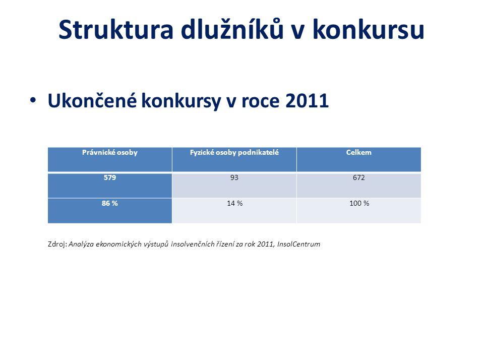 Struktura dlužníků v konkursu Ukončené konkursy v roce 2011 Zdroj: Analýza ekonomických výstupů insolvenčních řízení za rok 2011, InsolCentrum Právnic